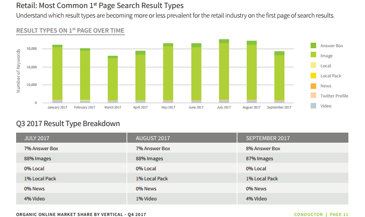 search share retail amazon The lion's share in organic search belongs to Macy's not Amazon