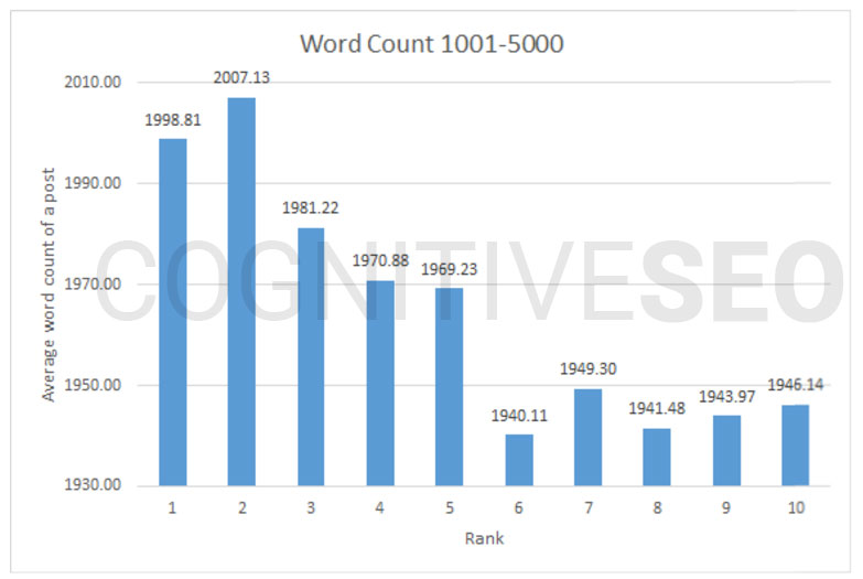 cognitiveseo2 Is long form content better than short articles?