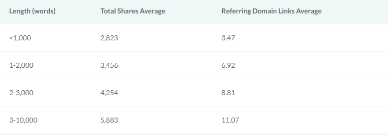 number of shares and links moz Is long form content better than short articles?